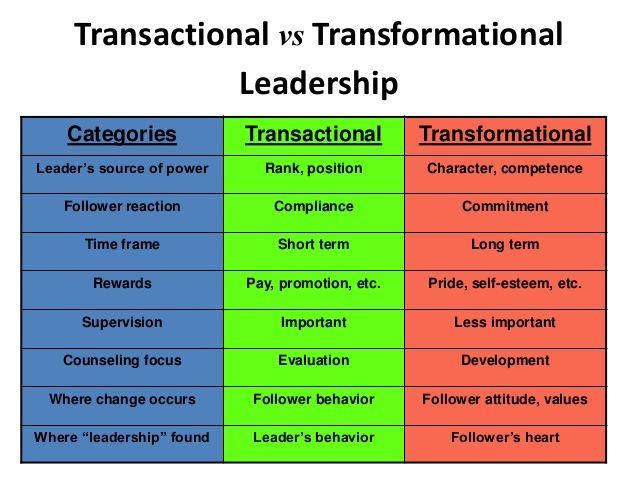 famous example of transactional leadership A famous transactional leader is none other than the times ceo of  leadership qualities - leadership by example  leadership styles - transactional leadership.