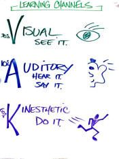 """The Learning Channels--Visual, Auditory and Kinesthetic.  We used the learning channels inventory to help us determine our individual """"learning style"""". Although we all have each channel, we have a preference or dominant channel.  Log on to : http://www.seedstraining.com/yuber1212/learning_channels.htm  to have a quick overview of the three learning channels."""