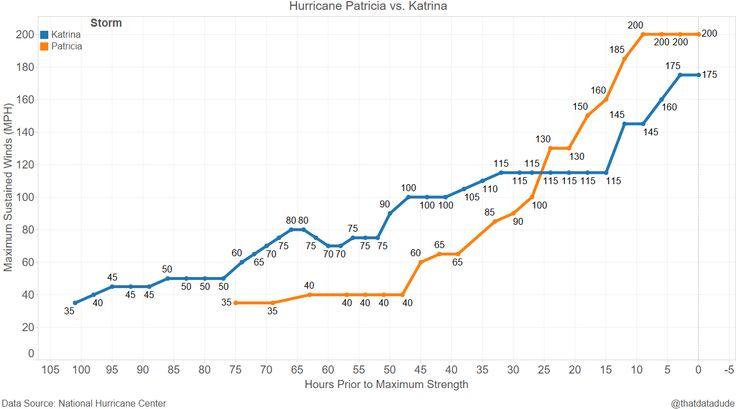 Hurricane Patricia's Dramatic Wind Speed Explosion - https://www.thatdatadude.com/hurricane-patricias-dramatic-wind-speed-explosion?utm_source=rss&utm_medium=Sendible&utm_campaign=RSS
