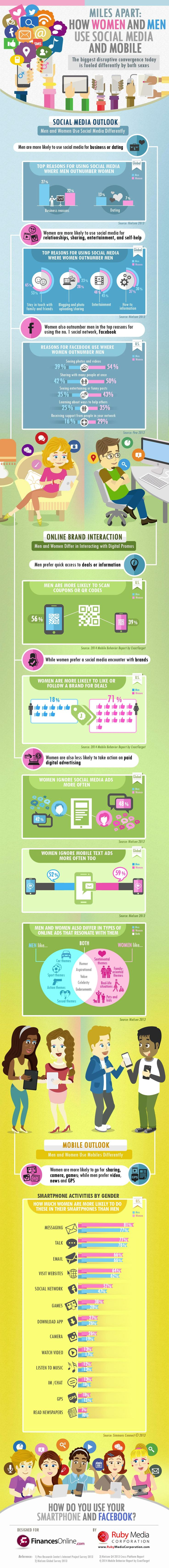 Smartphone and Social Media Usage: Men vs. Women (Infographic) #socialmedia #marketing