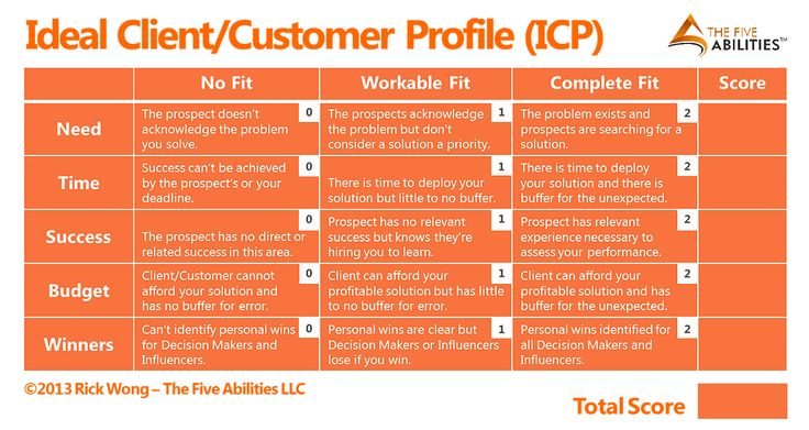 Image result for customer persona examples Customer Persona - customer profile