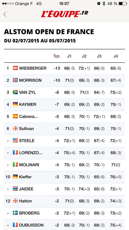 Résultat de l'Open de France 2015. 3 ans avant la Ryder Cup !