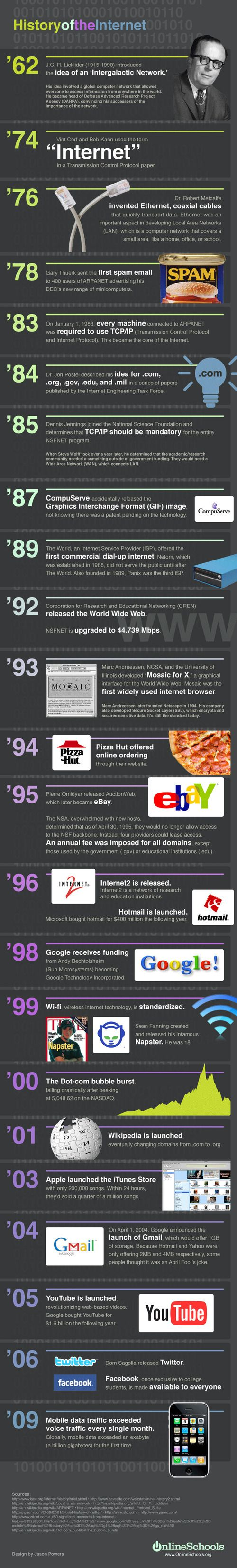 History of the Internet #infographic #infographics #timeline