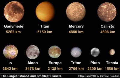 Comparison of Mercury and the largest moons (and dwarf ...