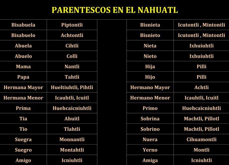 Familia en Náhuatl