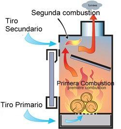 La doble combustion estufas de le a ideas estufas - Chimenea hace humo solucion ...