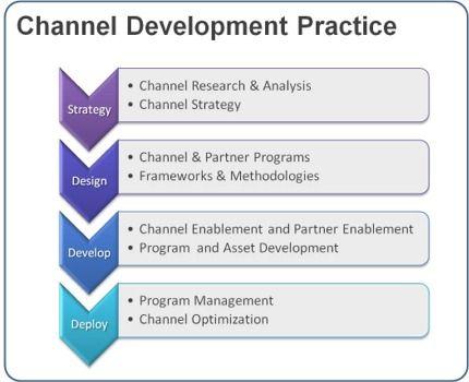 12 Best Partner Marketing Best Practices Images On