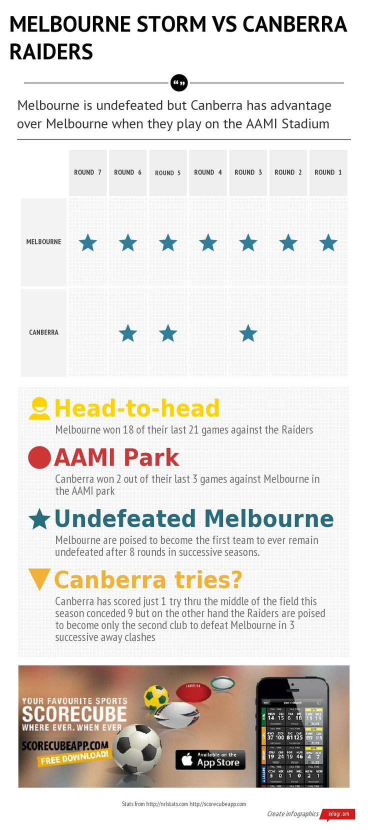 NRL - National Rugby LeaguePreview of theMelbourne StormvsCanberra Raidersgame tomorrow 4 May 2013.Download the ScoreCube app to be updated on scores, stats and local schedule of the NRL games.http://scorecubeapp.com/  Download the app here: itunes download link  Follow us on Twitter: @scorecubeapp  We are also on Facebook: https://www.facebook.com/scorecube