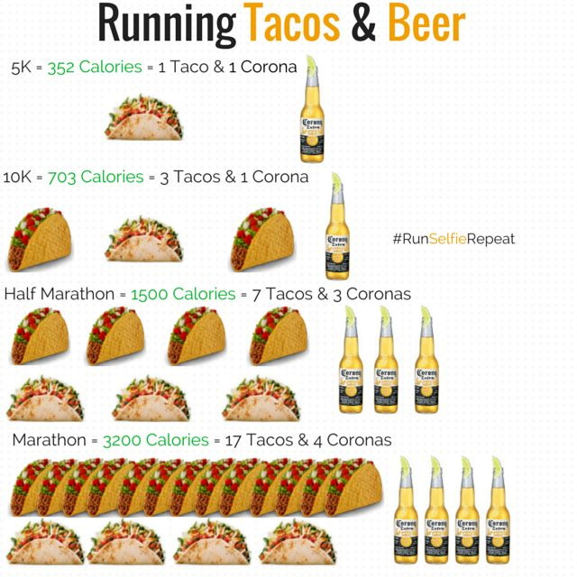 Ever heard of RUN TO EAT? Well I went ahead made some very handy  info-graphics to break down just what you get to eat when you run a 5K,  10K, Half Marathon or Marathon. Now selfishly I tailored them to the amount  of calories I have burned during my past 5Ks/10Ks/Half Marathons and  Marathons but...you get the idea. Without any further ado here's what you  get to eat when you run!