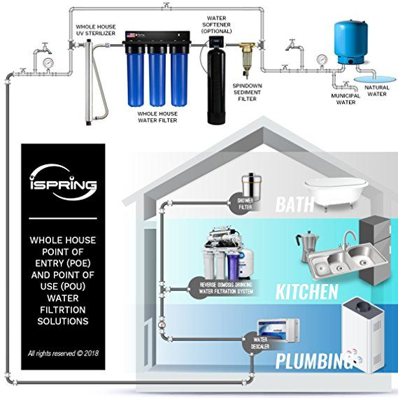 Ispring Wgb32b 3 Stage Whole House Water Filtration System W 20 Inch Big Blue Sediment And C House Water Filter Whole House Water Filter Home Water Filtration