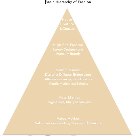 Basic Fashion Hierarchy | Harriet Posner | Market Segmentation