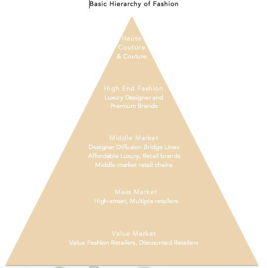 market segmentation hypothesis