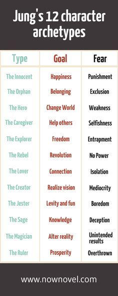 Character archetypes share core truths about people's personalities, goals, fears and weaknesses. Learn how to use them well in your own fiction.