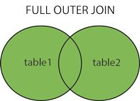 SQL FULL OUTER JOIN