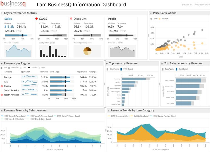 BusinessQ Information Dashboard - Sales v2