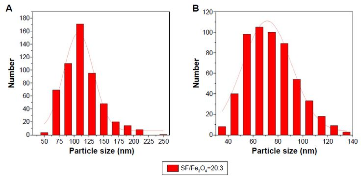 Figure S2 Particle size distribution.