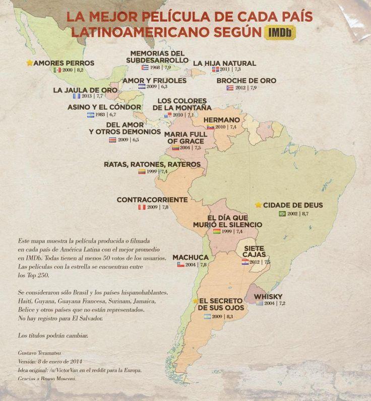 IMDb sometió a votación una lista de películas que representan el mejor filme de cada país latinoamericano.