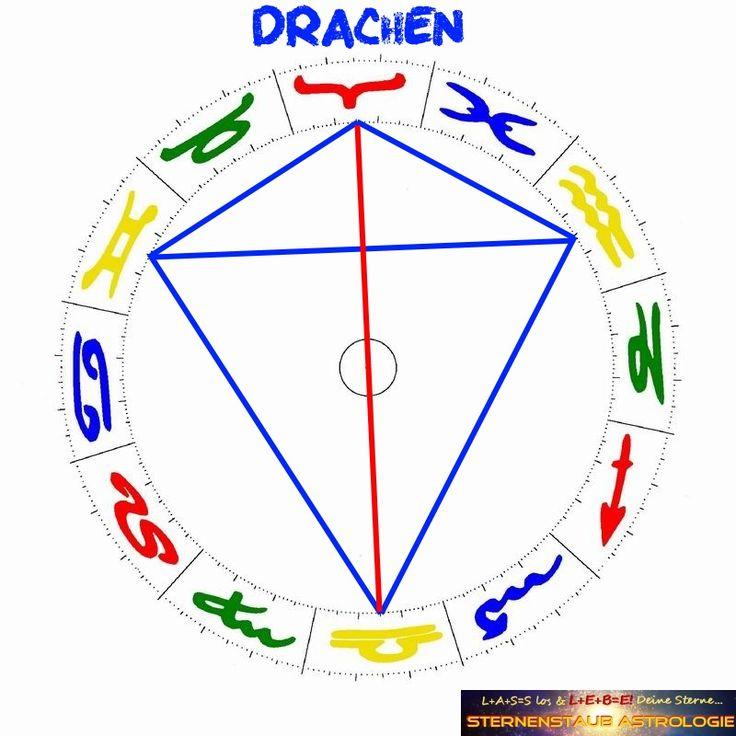 Was ist eine Drachenfigur? http://sternenstaubastrologie.com/horoskop-wiedervereinigung-deutschland-was-geschah-am-3-oktober-1990/
