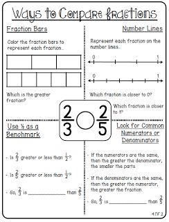 12 best Fractions images on Pinterest | School, Teaching fractions ...