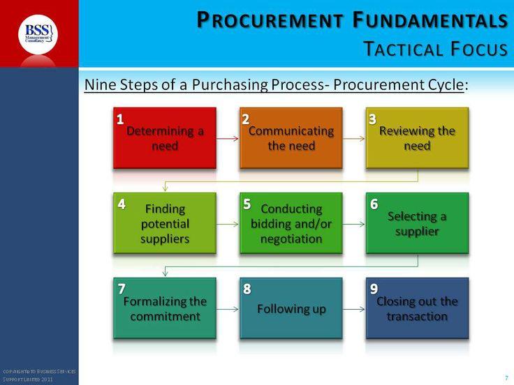 procurement and supply chain management pdf