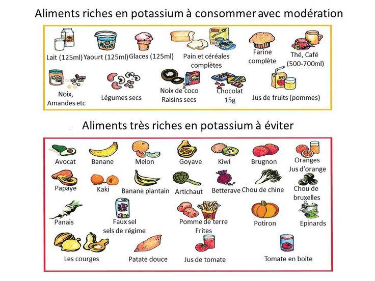 Les 25 Meilleures Id Es De La Cat Gorie Potassium Aliments Sur Pinterest Sodium Dans Les