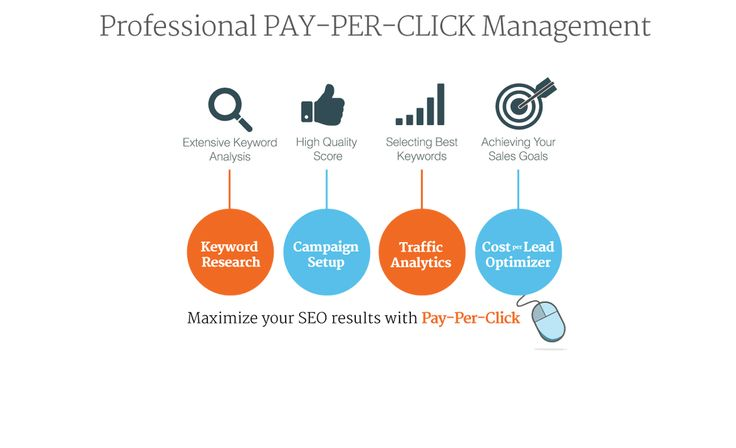 Understanding #PPC Advertising and Managing Campaigns