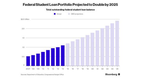 This Student Debt Relief Program Will Cost Taxpayers at Least $39 Billion - Bloomberg Business