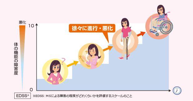 MS発症後はどうなるのか|多発性硬化症.jp ~多発性硬化症に関する情報を紹介するサイト~
