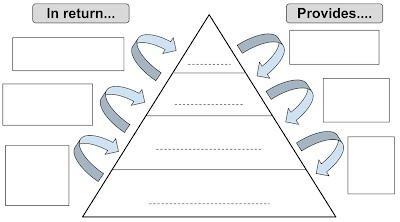 Reinforcement worksheet for understanding the feudal system ...
