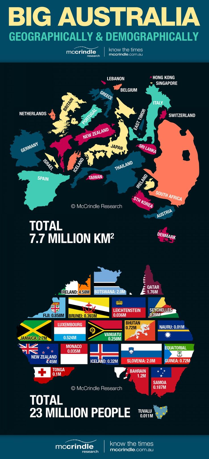 Big Australia: Geographically & Demographically Infographic. Australia is the largest island nation on earth, and the 6th largest country by land mass (after Russia, Canada, China, USA and Brazil). Curriculum Geography.