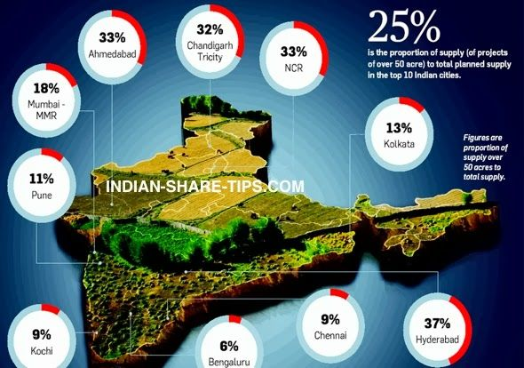 Why Land Prices will Rise?