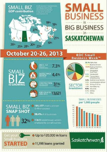 All you need to know about starting a small business in Saskatchewan!