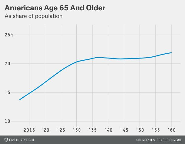 What Baby Boomers' Retirement Means For the U.S. Economy~~tko