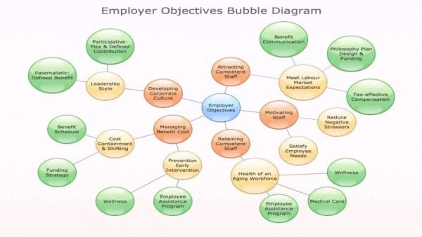 Bubble Diagram Interior Design Bubble Diagram Diagram Bubbles