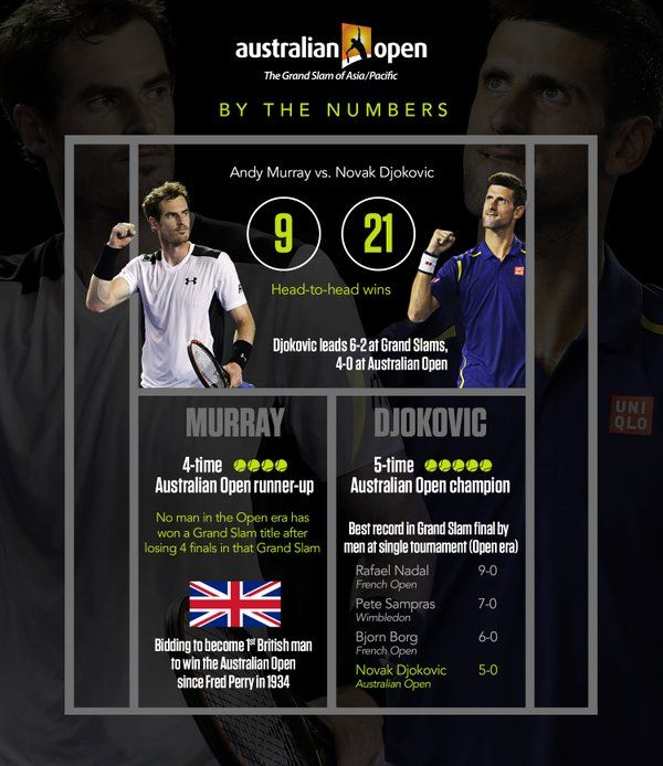 1/31/16 Novak Djokovic's #AustralianOpen Champioinshiop victory over 5-Time Runner-Up Andy Murray equals Roy Emerson's 6 titles. An open era record.