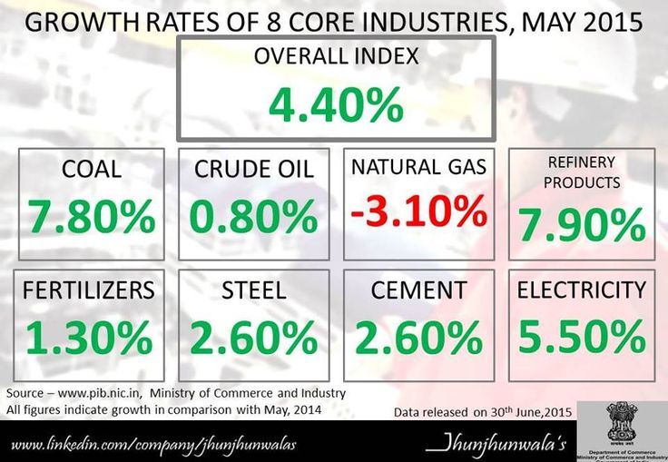 #India #CoreIndustriesPerformance Update for May, 2015 #Coal #CrudeOil #NaturalGas #RefineryProducts #Fertilizers #Steel #Cement #Electricity from Ministry of Commerce and Industry #Investing #JhunjhunwalasFinance