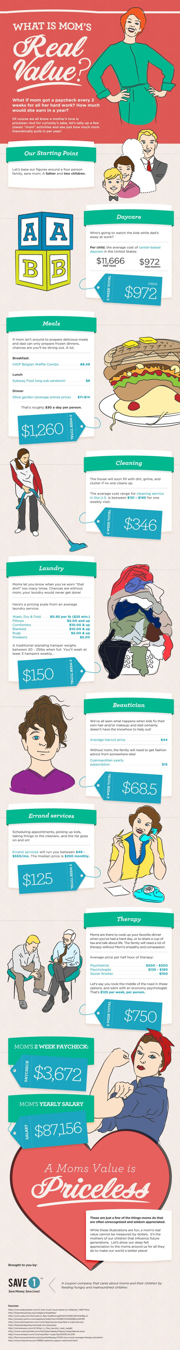 .:  Infographic -:- What's Mom's Real Value?  :.  This definitely assumes too little about the competency of dads, & is very hetero-nuclear-family-centric. However, it's crucial to recognize the value of emotional labor, & of feminized labor in general!