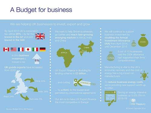 Infographic - we're helping UK businesses to invest, export and grow.