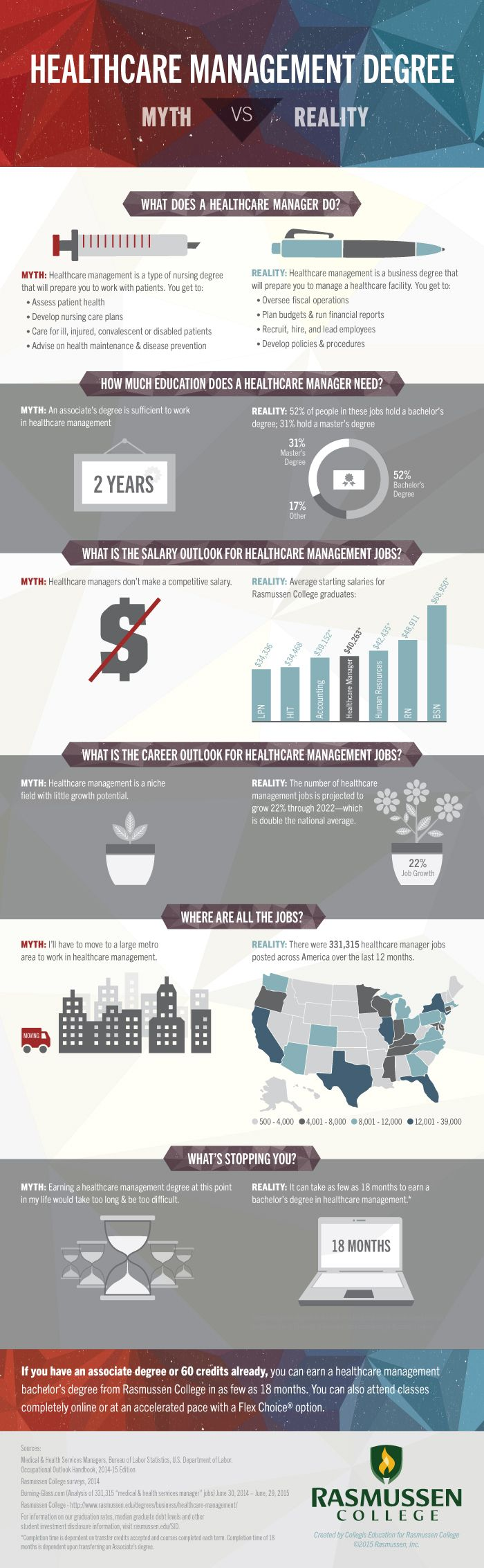 Healthcare Management Degree Infographic