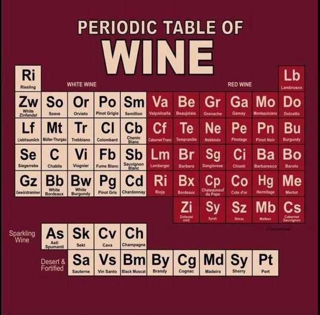 La tabella periodica dei vini