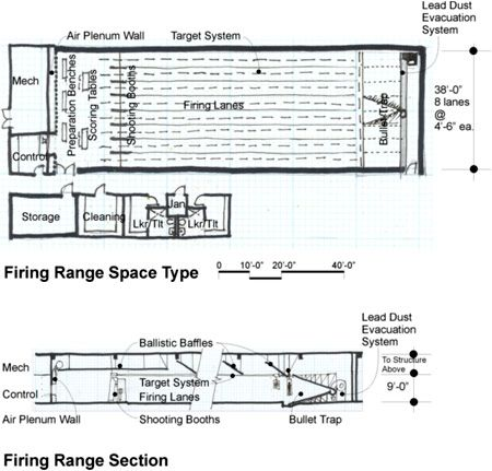 Indoor firing range overview, plans, specifications, space attributes.