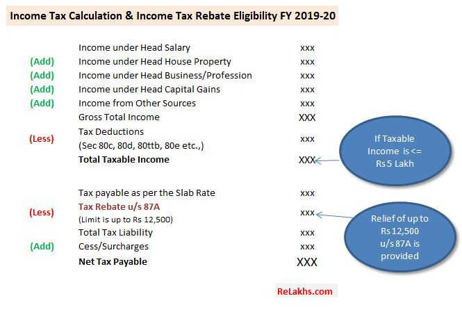 Section 87a Tax Rebate Fy 2019 20 How To Check If You Are