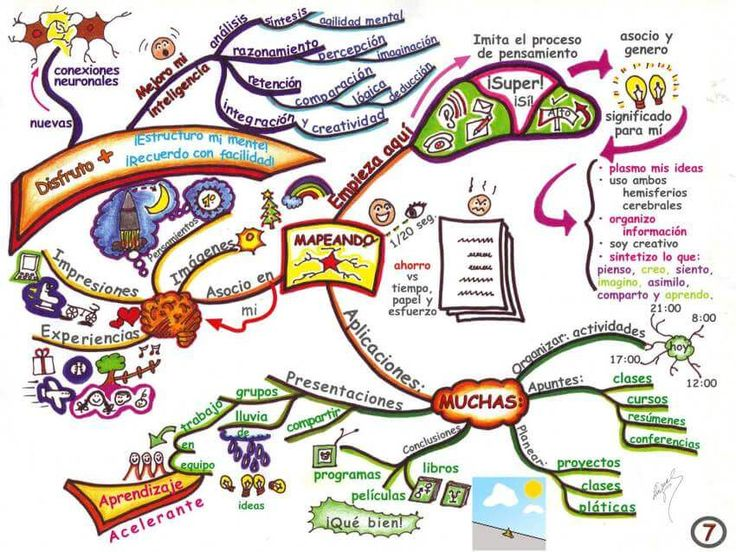 Cómo elaborar mapas mentales