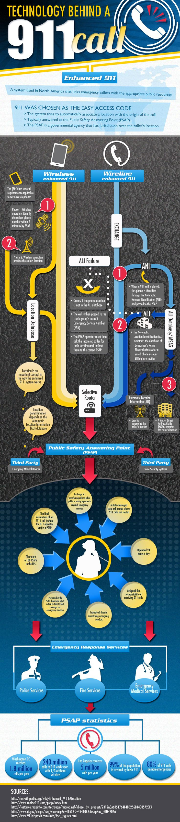 Ever wonder how a 911 call works? This infographic explains it! The technology behind enhanced 911