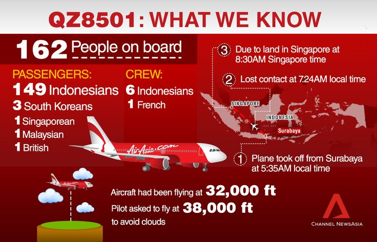 ▼28Dec2014ChannelNewsAsia|LIVE BLOG: Missing AirAsia flight QZ8501 http://cna.asia/147nU3n #QZ8501 #AirAsia