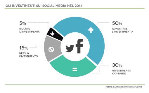 Le previsioni dei manager sono in prevalenza di aumentare gli investimenti pubblicitari nel settore Social Media, a discapito di mailing e marketing tradizionale.