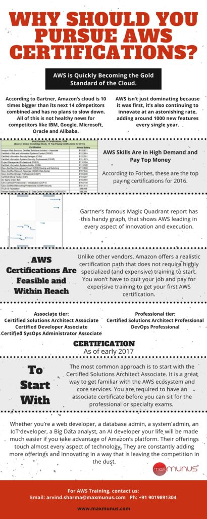 Starting Aws Classroom Training From Th July Enroll Now  Amazon