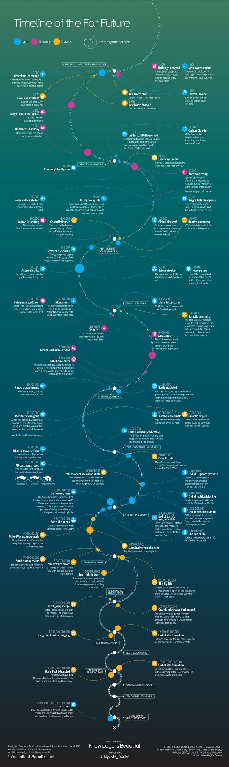 Timeline of the Far Future — Information is Beautiful