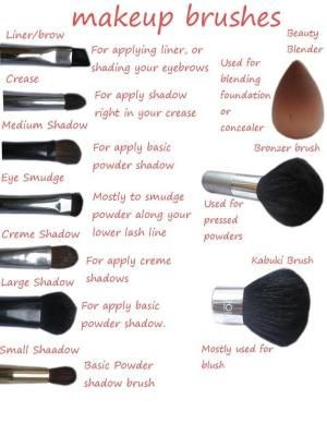 makeup brushes uses by julianne