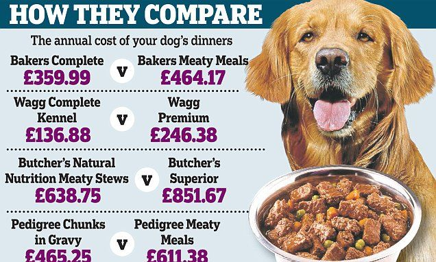 Why buying expensive pet food makes you a pedigree chump!